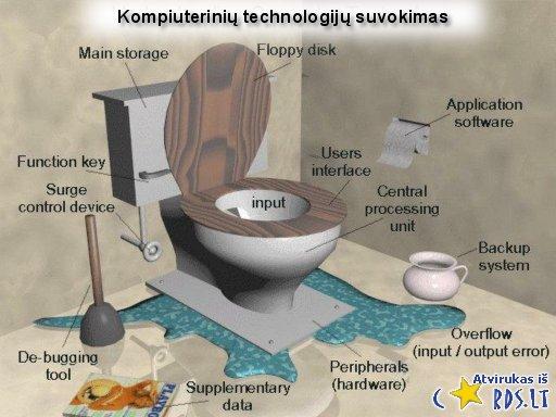 Kompiuterinių technologijų suvokimas